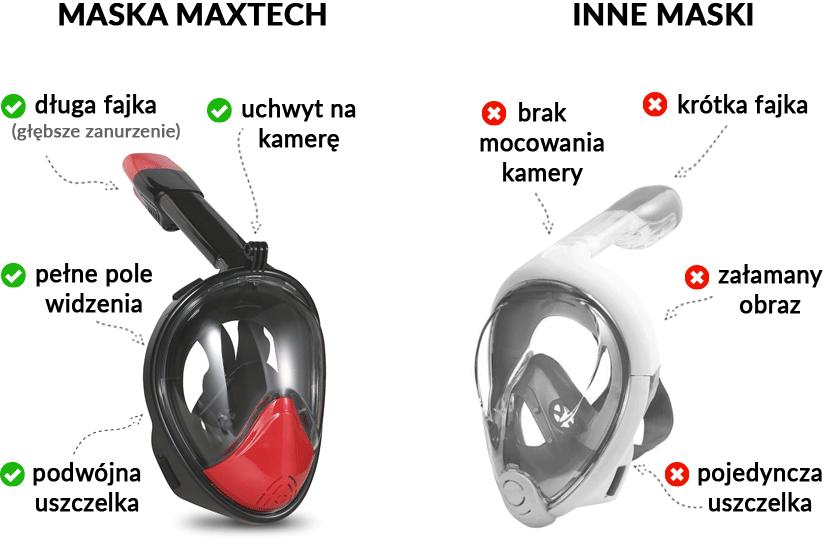 Maska pełnotwarzowa Maxtech Pro porównanie